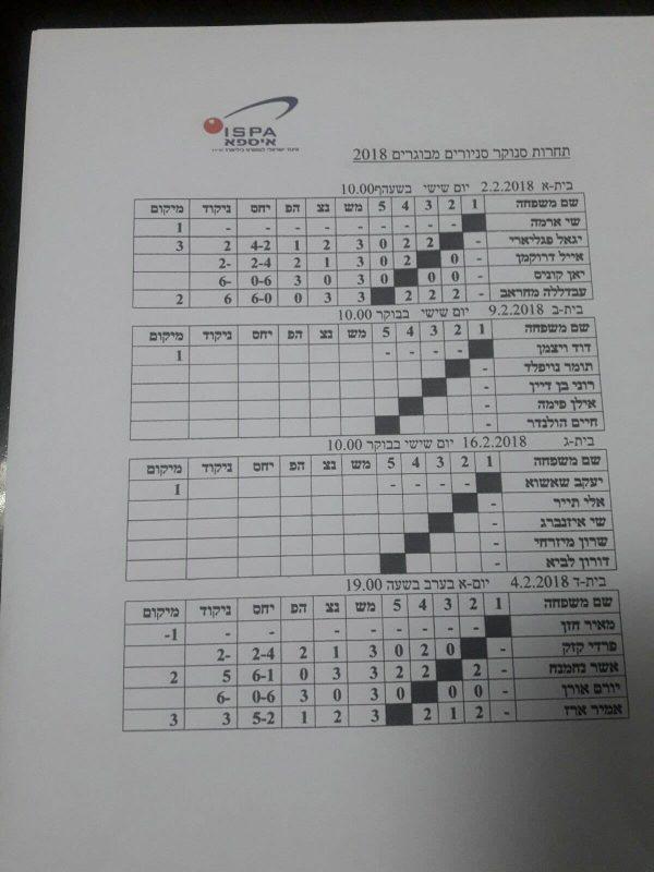 תחרות סנוקר סניורים לשנת 2018.